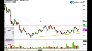 Arrowhead Research Corp Arwr Stock Chart Technical Analysis For 8 26 14