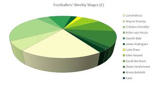 My Beef With Pie Charts