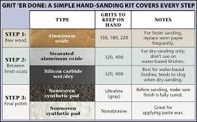 Keys To Successful Hand Sanding Chart Dry Sand Wood