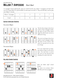 Guitar Arpeggios Chart Pdf Major 7 Arpeggio Cheat Sheets Pdf Jpeg Png