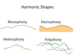 In this music the melody and harmony move together. Ppt Texture Powerpoint Presentation Free Download Id 2230693