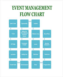Food Production Flow Charts Examples Free 38 Flow Chart Examples In Pdf Examples
