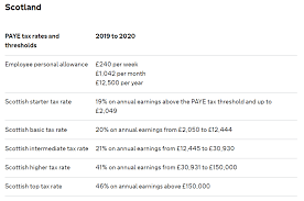 If you earn more, you'll pay 12 percent of your earnings between £9,500 and £50,000. Rates Thresholds 2019 20 Brightpay Documentation