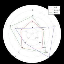 Radar Chart With Multiple Scales On Multiple Axes Stack