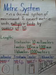 Fifth Grade Anchor Chart For Metric Conversions Metric
