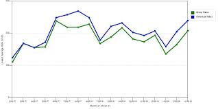 hotel rate trends at hilton garden inn pismo beach
