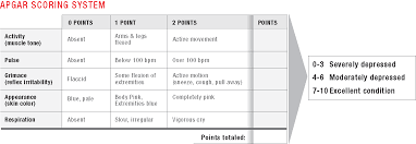 Pediatric Emergency Dosing Tapes Peds Pediatrics