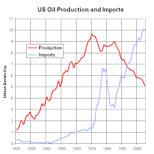 File Us Oil Production And Imports 1920 To 2005 Png