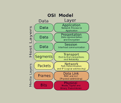 Top Osi Model Interview Questions And Answers Ccna 2019