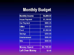 How To Make A Monthly Budget A Monthly Budget How To Make A Monthly Budget