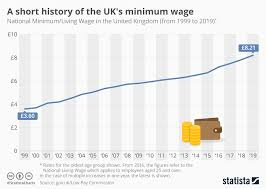 Uk Chart Facts Chart A Short History Of The Uks Minimum Wage Statista