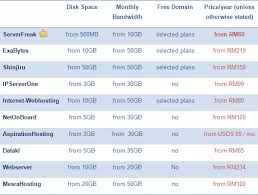 free web hosting comparison table