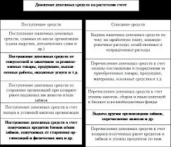 Курсовая работа Учет наличия и движения денежных средств то указанные в ней суммы к учету не принимаются до выяснения обстоятельств Рис 1 Движение денежных средств