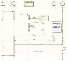 similiar system sequence diagram example keywords diagrams together pioneer double din wiring diagram together