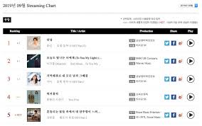 Triple M Charts Exos Chen Seventeen Bts And More Top Gaon Monthly