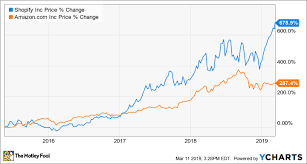Better Buy Shopify Vs Amazon The Motley Fool