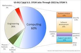 computing is the safe stem career choice today blog cacm the u s bureau of labor predicts that between now and 2022 60% of the