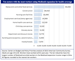 Cutting Health Care Who Gets Medicaid Explained In Charts