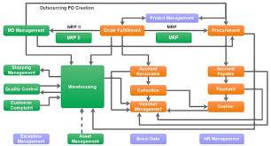 Erp Chart A2 Automation Viet Nam