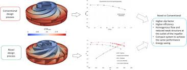 American Turbine Impeller Chart Design And Cfd Performance Analysis Of A Novel Impeller For