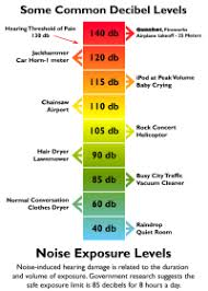Sound Level Comparison Chart Db Sound Comparison Chart Decibel Chart