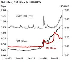 Divergence Between Hibor And Usd Hkd Cannot Be Sustained