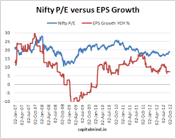 Nifty Pe Ratio Chart 2018 Historical Pe Ratio Chart Nifty Best Picture Of Chart