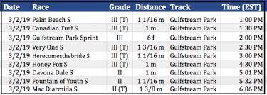 Skillful Gulfstream Park Par Time Chart 2019
