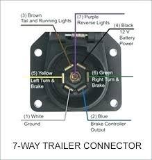 7 way rv trailer connector wiring diagram ford pin plug f info 7 way rv trailer connector wiring diagram ford pin plug f info