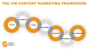 Content Marketing Strategy Content Marketing 2018 What To Do And What Not To Do