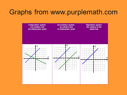 graphs from purplemath com