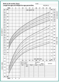 Growth Spurt Toddler Chart Best Of Growth Failure In