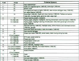 93 jeep cherokee fuse panel diagram residential electrical symbols \u2022 95 jeep grand cherokee fuse box diagram cherokee security alarm further 1989 jeep cherokee fuse box diagram rh 66 42 71 199 1993 jeep cherokee fuse panel diagram 1993 grand cherokee fuse box