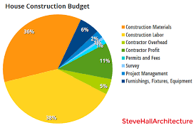 Construction Budgeting Budgeting Better Than Bigger