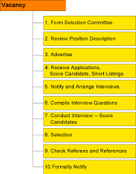 Human Resource Management Steps In The Recruitment Process