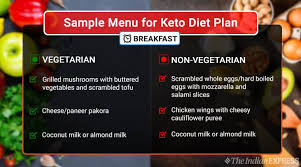 What Is Keto Diet And What Are The Foods You Can Eat