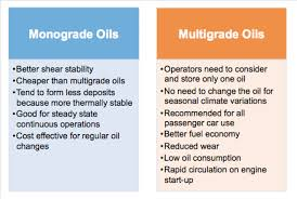 Engine Oil Consumption Chart Engine Oil Fundamentals Part 3 What Are The Standards For