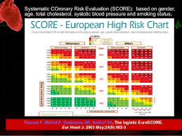 Cardiac Risk Evaluation