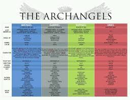 Angel Chart Amazing Chart On The Powers Of The Archangels Angel Angel