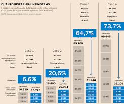Pensioni e riscatto agevolato della laurea: ecco i casi in ...