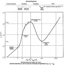 Boil Stock Chart Nucleate Boiling Wikipedia