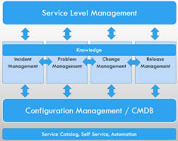 service desk solutions focus on preventing problems by measuring performance sharing knowledge managing configurations and formalizing problem change