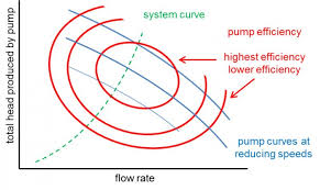 Heat Pump Temperature Efficiency Chart Energy Efficiency In Hvac Systems Utilising Balancing Valves