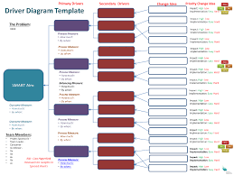 Clinical Excellence Commission Driver Diagrams