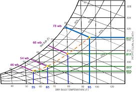How To Use Psychrometric Chart Humidification Basics Part 3 Psychrometrics Made Easy Well