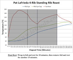 Pat Lafriedas Ultimate Prime Rib Guide 7 Steps With Pictures