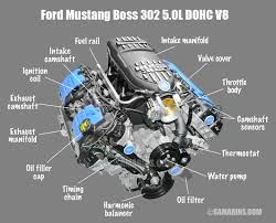 ohv ohc sohc and dohc engine design animation components ford mustang boss 302 5 0l dohc v8