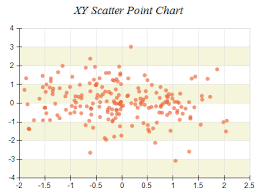 Point Valuation Charts Point Series