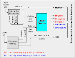Petrochemical Products Chart Petrochemical Wikipedia