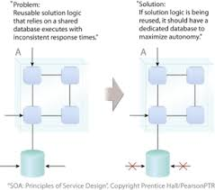 What Is Design Pattern Cool Service Orientation What Is SOA